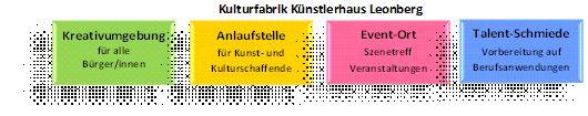 Konzept Langfassung: Kulturfabrik Künstlerhaus Leonberg